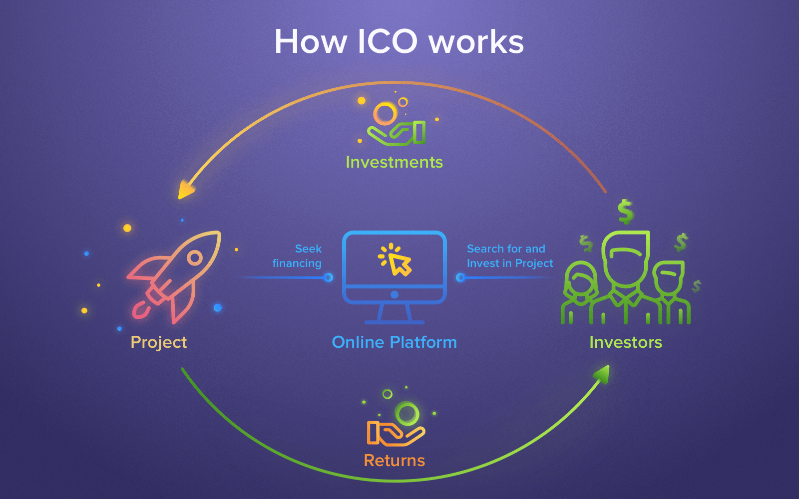 Fresh Mind – The Best Online Platform that Helps You Start Your Own ICO