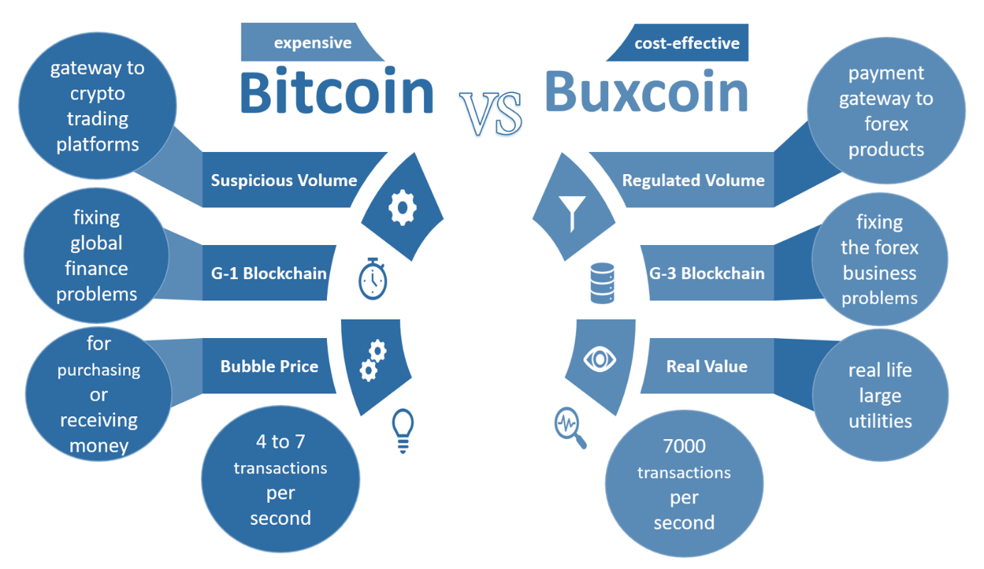 Bitcoin vs Buxcoin
